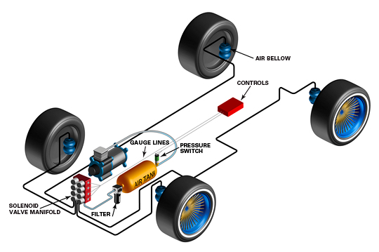ASCO Numatics Air Ride Suspension