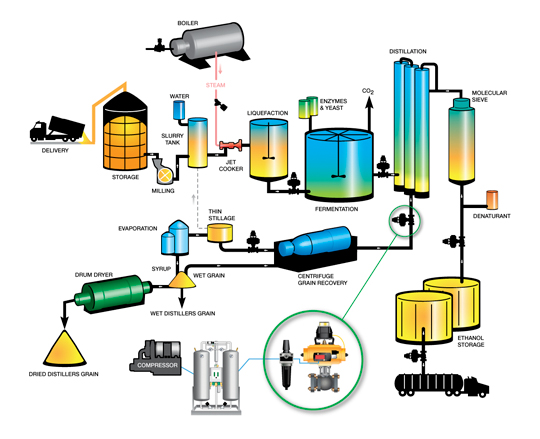 Fluid Automation Solutions for the Biofuels Industry